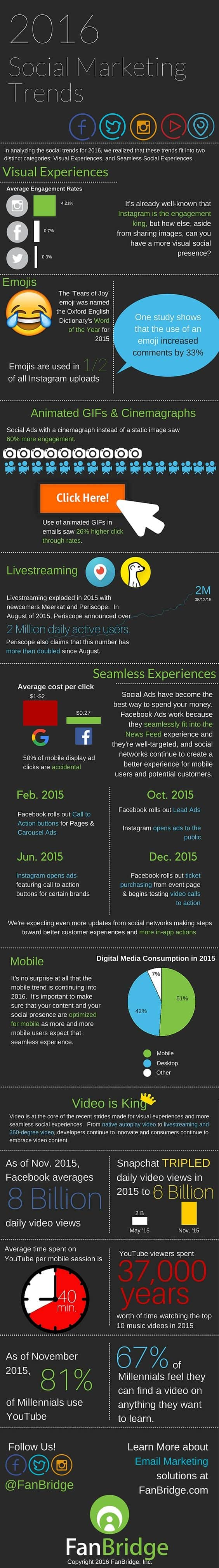 2016 Social Media Trends Infographic